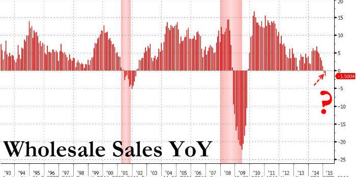 US-wholesale-sales-yoy