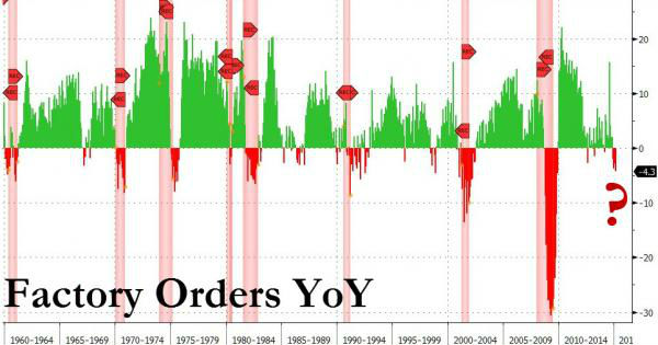 US-factory-orders-recession