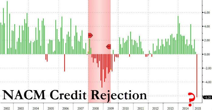 US-NACM-credit-requests-recession