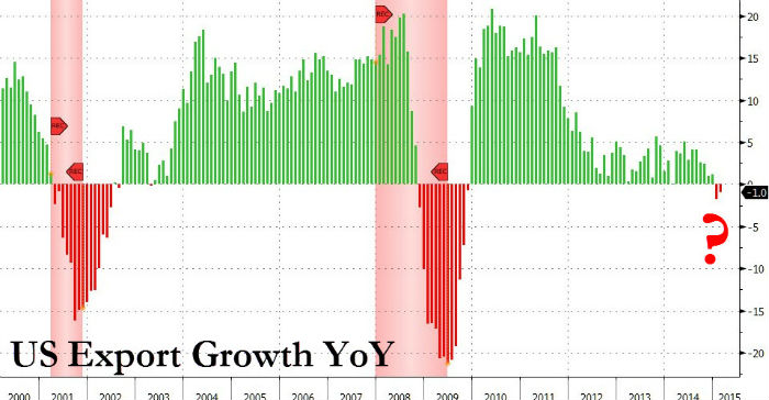 US-export-growth-negative-recession