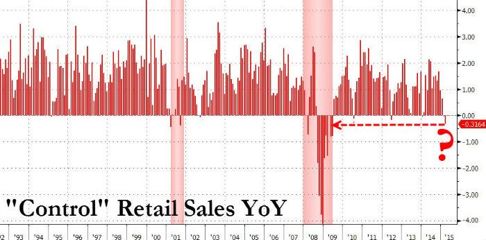 US-retail-sales-yoy-recession