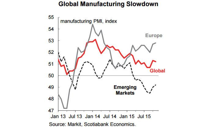 global-manufacturing-slowdown-2015