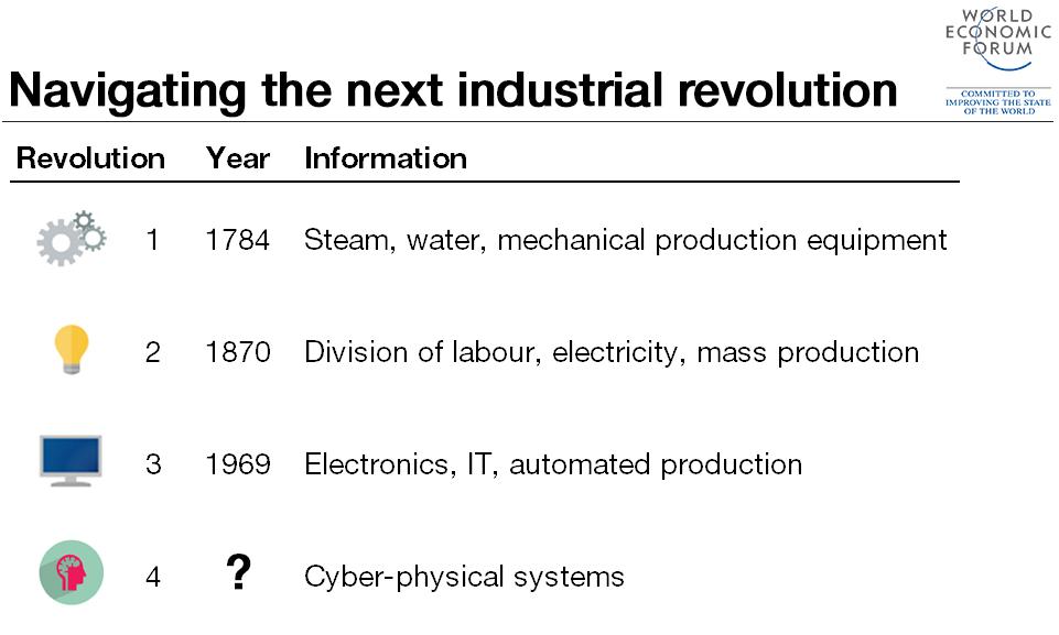 4th-industrial-revolution-WEF-World-Economic-Forum