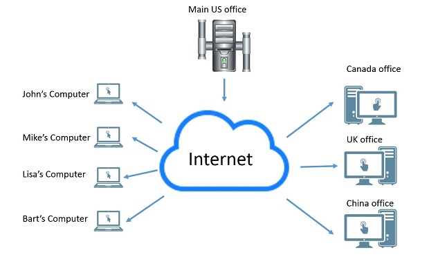 diagram-how-virtual-private-networks-work-VPN