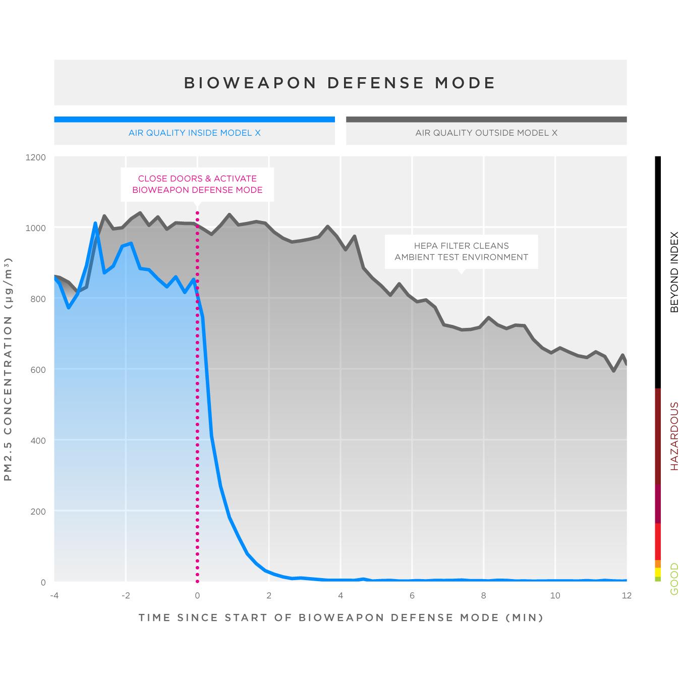 tesla-bioweapon-defense-mode-biohazard
