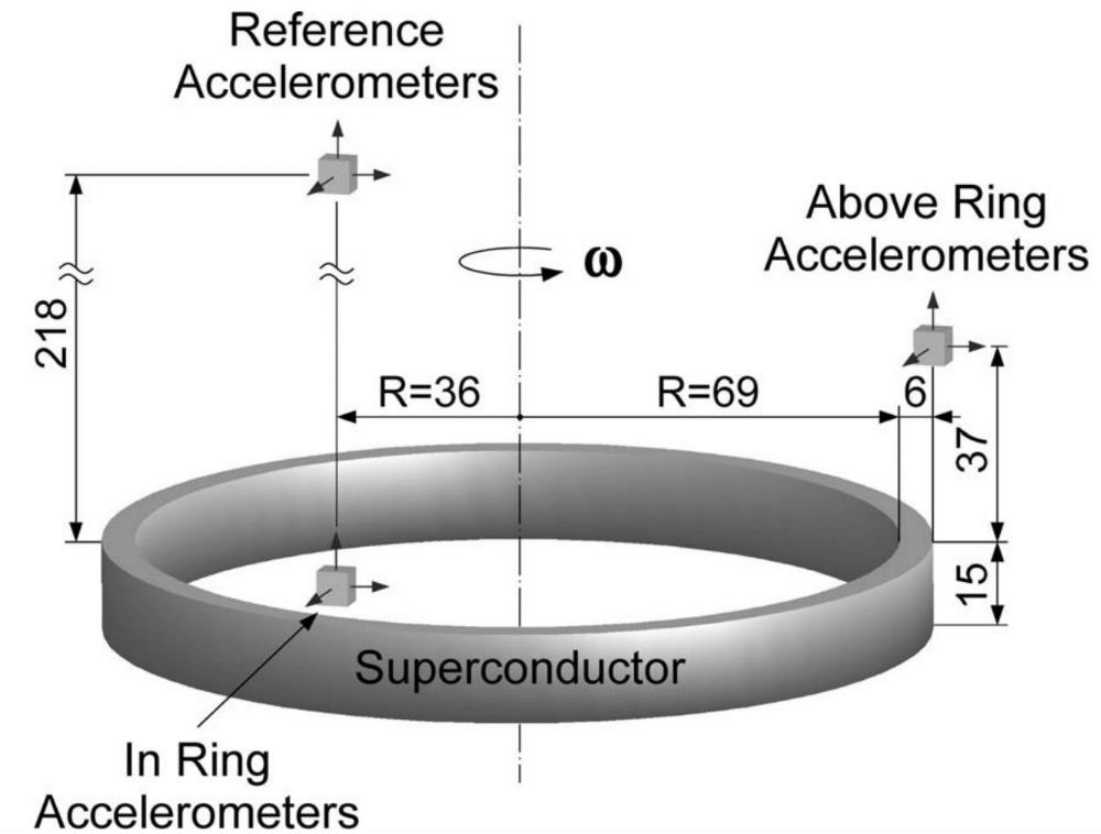 accelerometers-superconductor