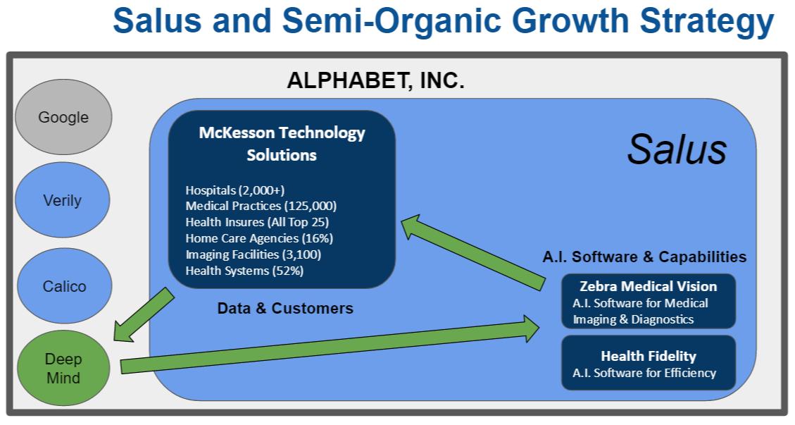 Salus-Semi-Organic-Growth-Alphabet-Google