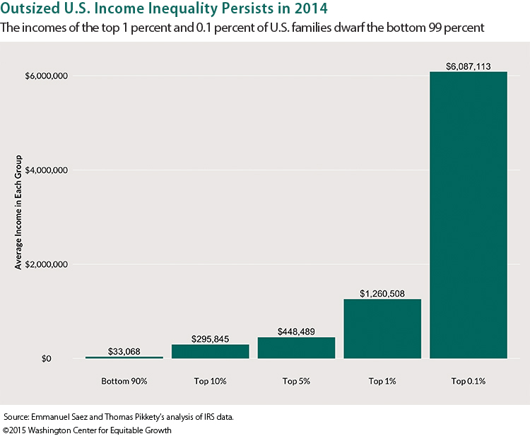 US-income-inequality-2014-Americans