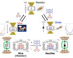 Modular molecular electronic devices could have tunable functions via self assembling molecular stacks