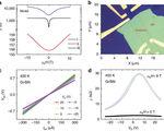 Novel graphene based magnetic sensor is 200x more sensitive miniaturization possibilities for numerous applications