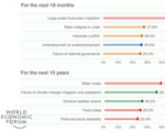 Global risks report 2016 from the world economic forum