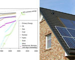 53 technologies predicted similarly moore's law solar represent 20 percent primary energy 2027