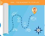 Dna lifestyle coach custom health plans based on genetics