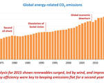 Carbon dioxide emissions globally stagnant international energy agency