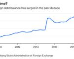 00 chinaforeigndebtbalance2019
