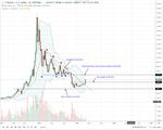 Bitcoin weekly chart apr 3