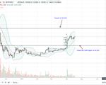 Bitcoin daily chart apr 18