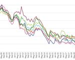 Long term real interest rates fell below zero in all euro area countries